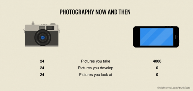 Photography now and then.