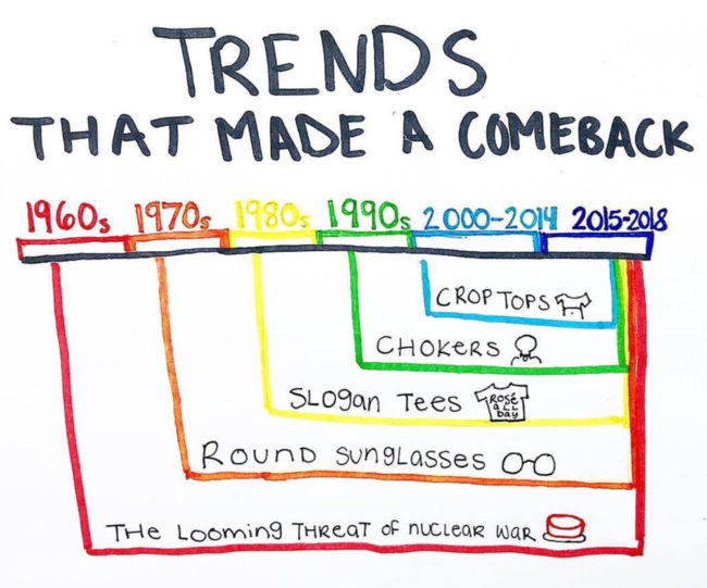 Trends that made a comeback