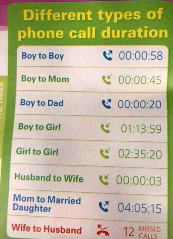 Types of phone call & their durations